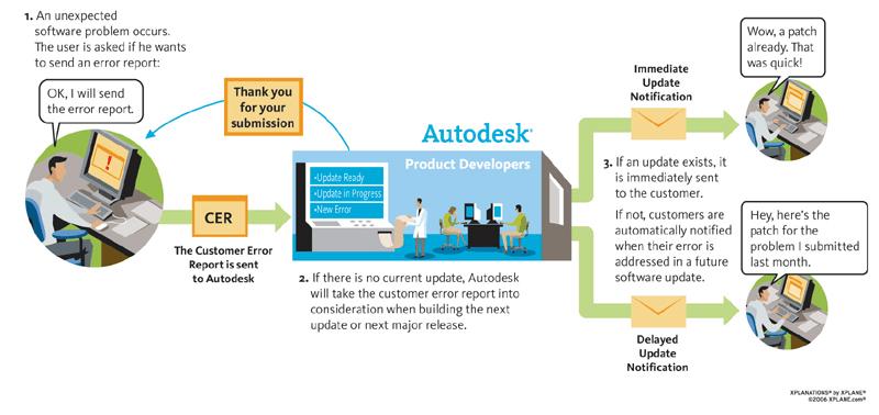 Autocad error report và hướng dẫn khắc phục