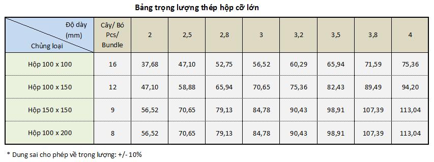 Trọng lượng riêng của thép, bảng tra thép tròn, thép hộp, thép hình, thép cừ