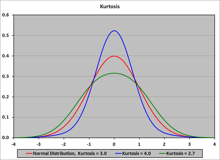 Độ nhọn – Kurtosis
