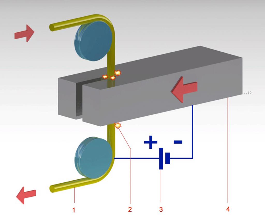 Máy cắt dây   Lịch sử hình thành máy cắt dây, máy xung điện (máy EDM)