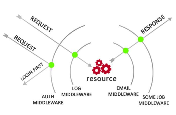 Middleware là gì? Tổng quan các kiến thức về Middleware - Blog ITNavi