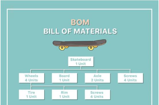 Định mức nguyên vật liệu (Bill of Materials - BOM) là gì?