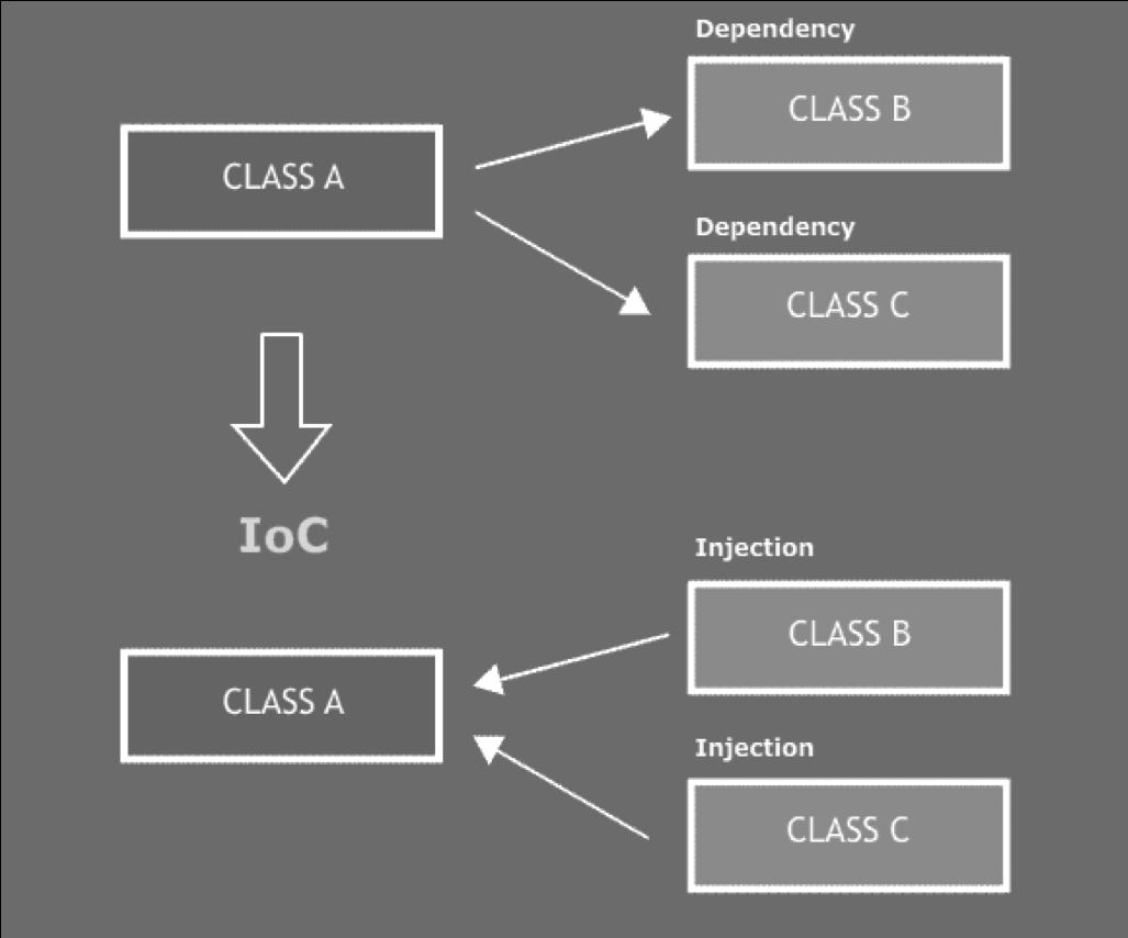 Nguyên lý lập trình IoC Inversion of control (IoC)