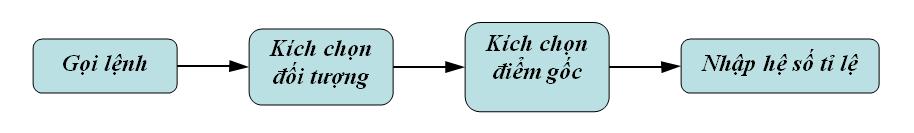Phóng to thu nhỏ đối tượng trong CAD - Lệnh Scale trong CAD ⋆ AutoCAD