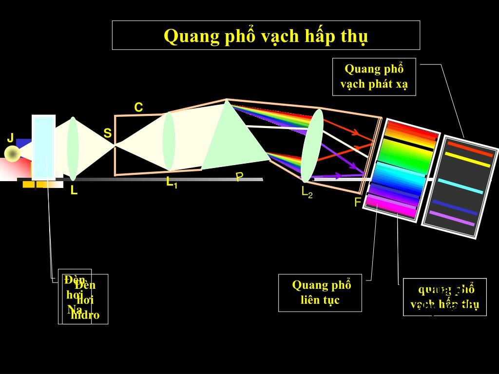 Quang phổ là gì? - Các loại quang phổ vạch phát xạ, liên tục.