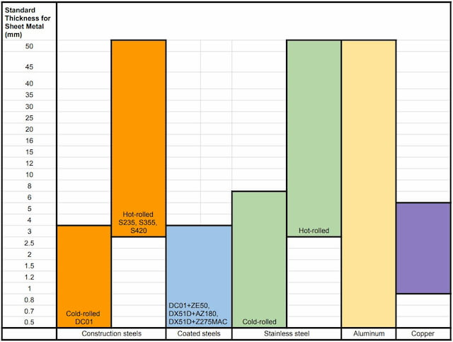Standard Sheet Metal Thickness Chart